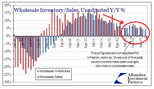 ABOOK May 2013 Commodity Manu Wholesale Sales Inv