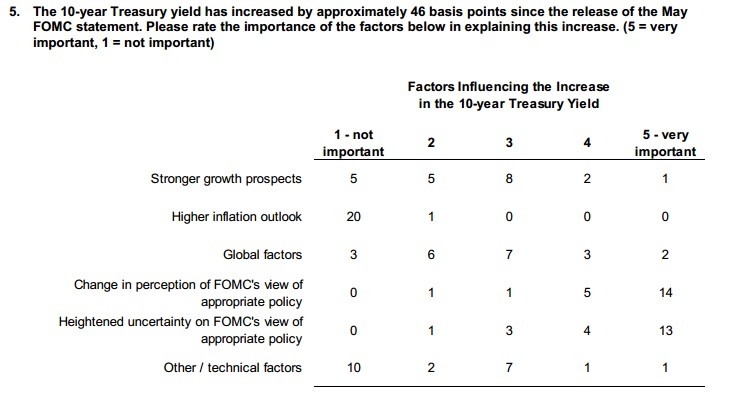 ABOOK Aug 2013 PrimDealer Survey