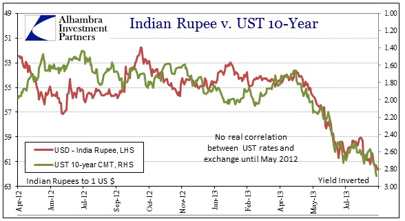 ABOOK Aug 2013 Rupee UST Rupee 2012