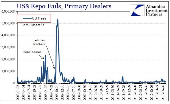 ABOOK Sep 2013 Reverse Repo Repo Fails