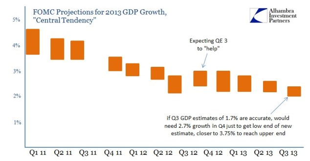 ABOOK Sept 2013 FOMC Projections