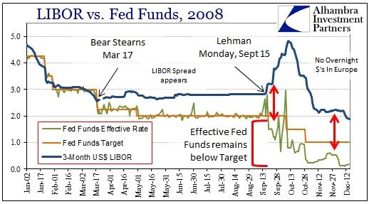 Fragmentation fed funds eurodollar