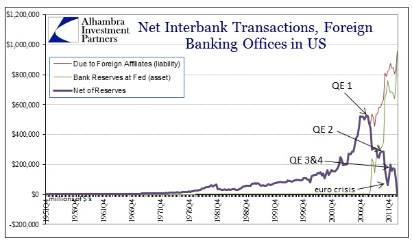 ABOOK Nov 2013 Eurodollars For Offices In US net of Reserves