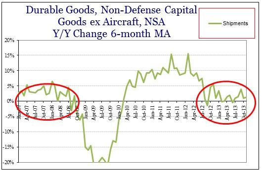 ABOOK Dec 2013 Durable Goods Cap Goods Shipments