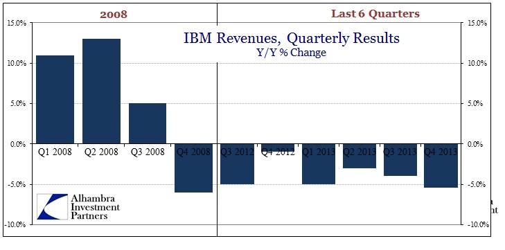 ABOOK Jan 2014 IBM Comps