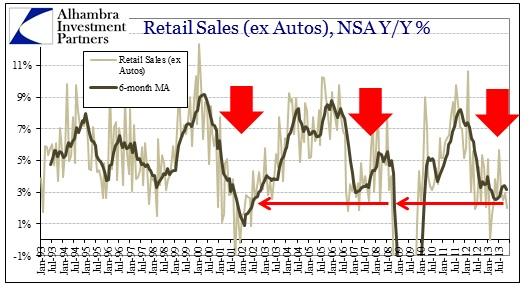 ABOOK Jan 2014 Retail Sales ex Food ex Auto