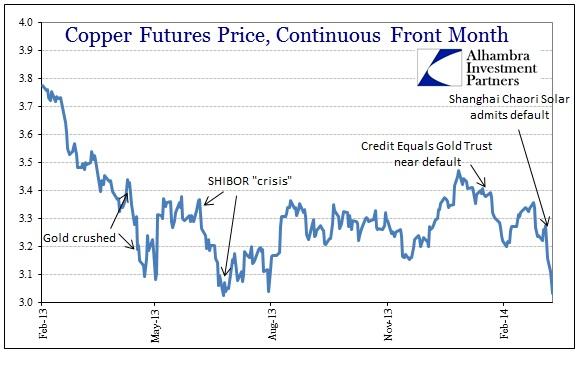 ABOOK Mar 2014 China Eurodollars COpper