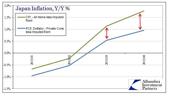ABOOK Mar 2014 Japan GDP Deflators v CPI less ImpRent