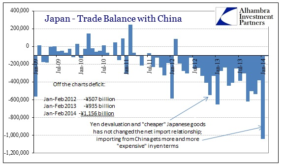 ABOOK Mar 2014 Japan2 Trade Balance China