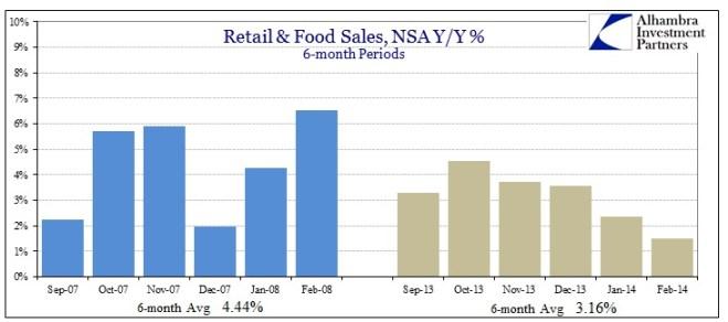 ABOOK Mar 2014 Retail Food Sales v 2008