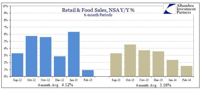 ABOOK Mar 2014 Retail Food Sales v 2013
