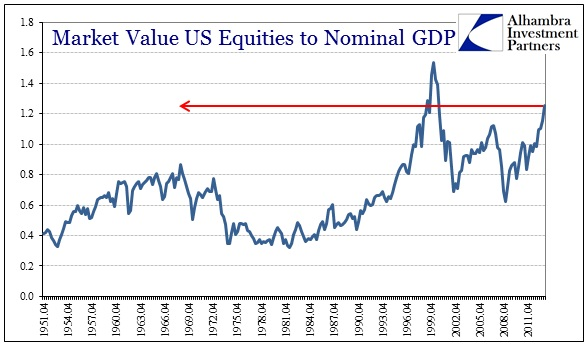 ABOOK Mar 2014 Valuations Stocks to GDP
