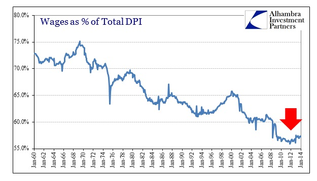 ABOOK Apr 2014 DPI Wages percent