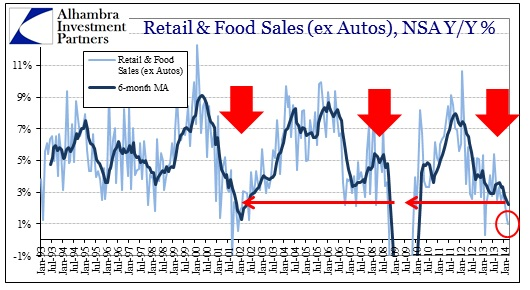 ABOOK Apr 2014 Retail Sales ex Autos History