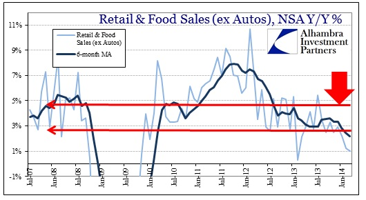 ABOOK Apr 2014 Retail Sales ex Autos Recovery2