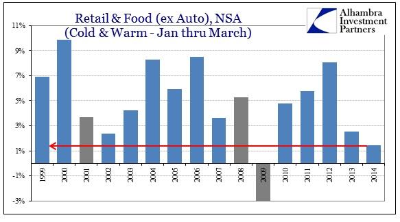 ABOOK Apr 2014 Retail Sales wout Autos Jan Mar