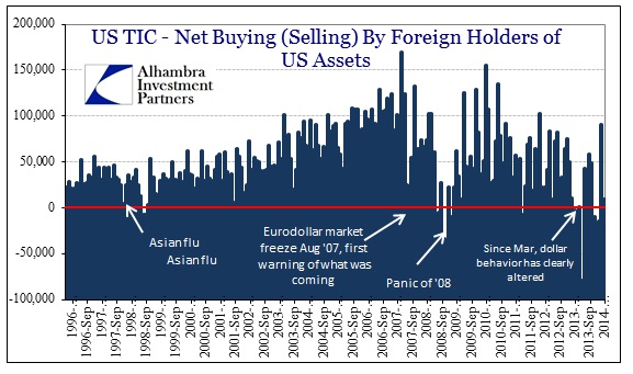 ABOOK May 2014 Euroclear TIC Net Selling