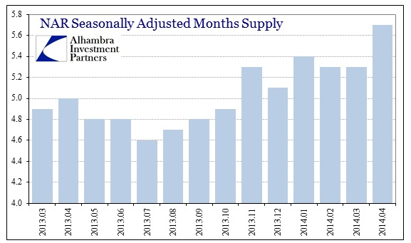 ABOOK May 2014 Existing Homes Inventory