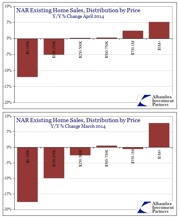 ABOOK May 2014 Existing Homes Price Distribution