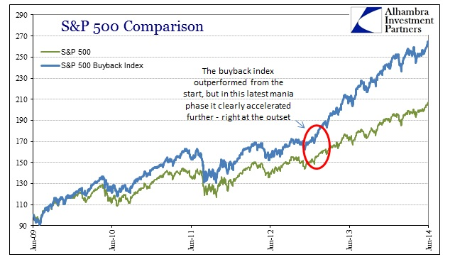 ABOOK June 2014 Leverage Buyback Index Comp