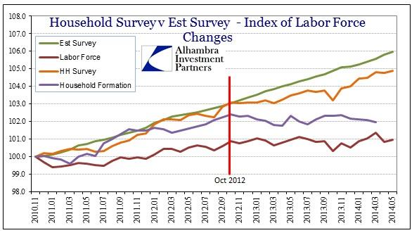 ABOOK June 2014 Payrolls Index Nov 2011 Formations