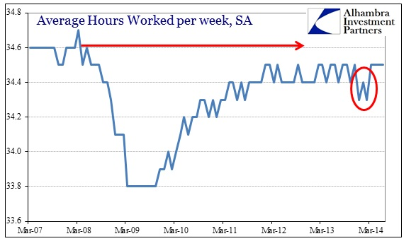 ABOOK Jul 2014 Weekly Earns Hours