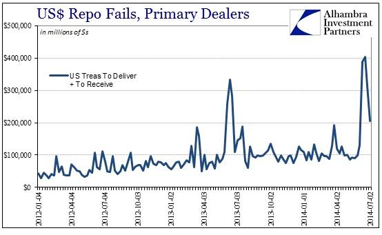 ABOOK July 2014 Repo Fails Problem