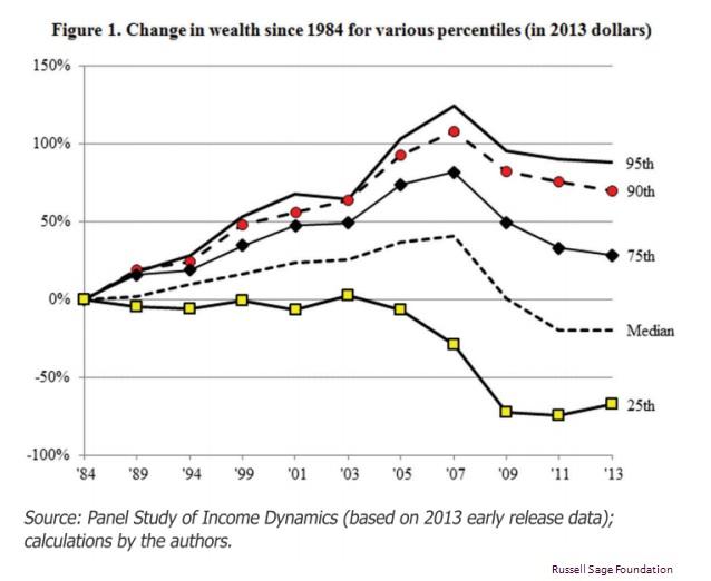 ABOOK Aug 2014 Bubbles Concentration Paper Wealth