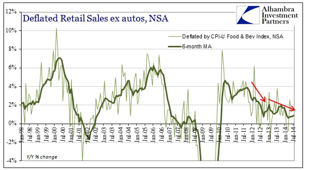 ABOOK Aug 2014 Real Retail CPI Food Bev