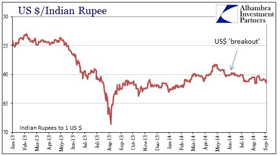 ABOOK Sept 2014 Global Liquidity USD to Rupee