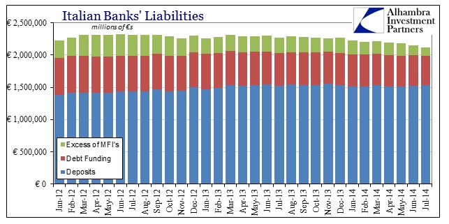 ABOOK Sept 2014 Italy Bank Liabilities
