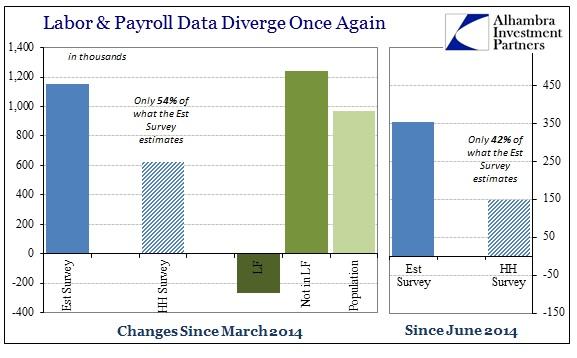 ABOOK Sept 2014 Payrolls Diverge