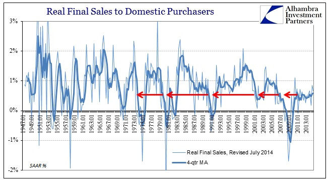 ABOOK Oct 2014 GDP Final Sales Purchasers