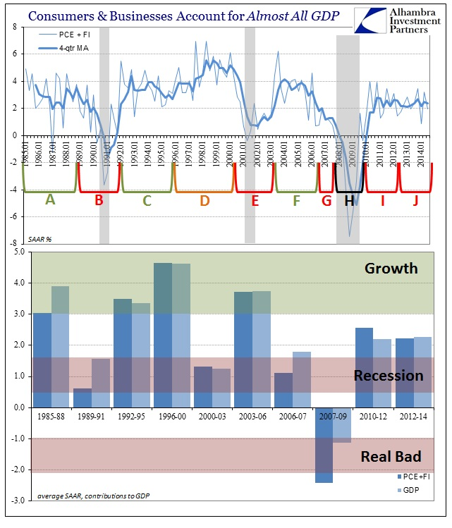 ABOOK Oct 2014 GDP PCE FI Cycles