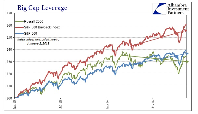 ABOOK Nov 2014 Big Cap Lev Buyback v Index Recent
