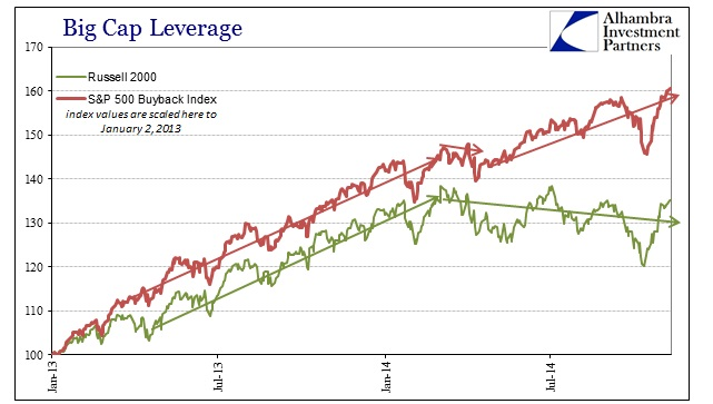 ABOOK Nov 2014 Big Cap Lev Buyback v Russell Recent