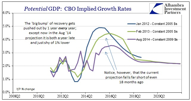 ABOOK Nov 2014 CBO Potential Implied Rates Pushed