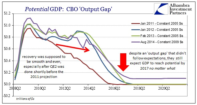 ABOOK Nov 2014 CBO Potential Output Gap