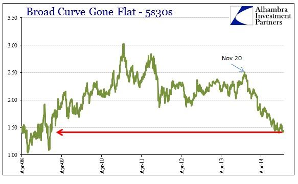 ABOOK Nov 2014 FOMC 5s30s