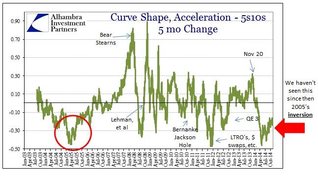 ABOOK Nov 2014 FOMC Inversion