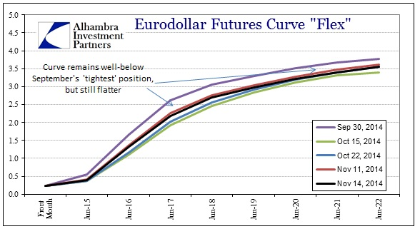 ABOOK Nov 2014 Inflation What Eurodollars