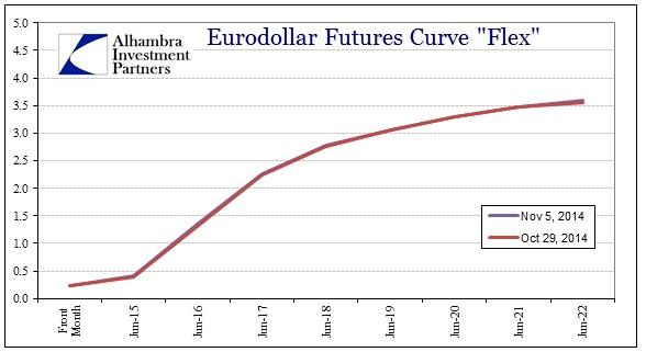 ABOOK Nov 2014 What Changed Eurodollars to Nov 5
