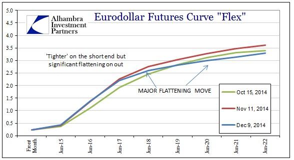 ABOOK Dec 2014 Credit Eurodollars to Oct