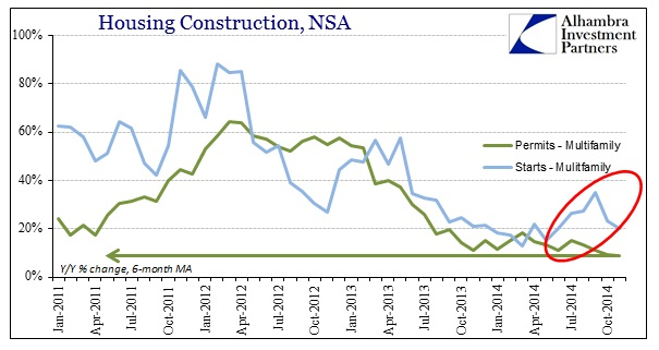 ABOOK Dec 2014 Housing Construction Multi Family Avgs