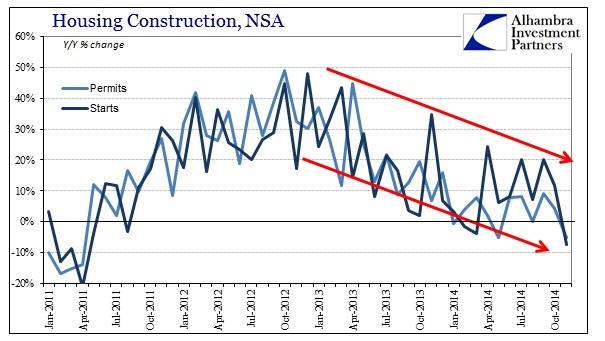 ABOOK Dec 2014 Housing Construction Permits Starts Total