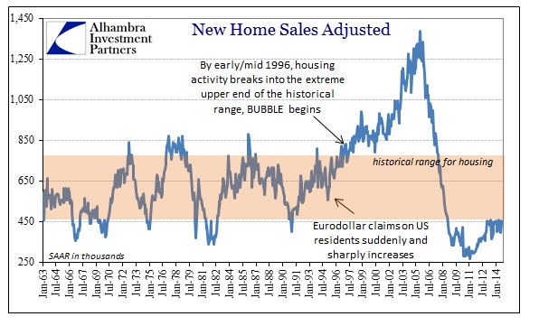 ABOOK Dec 2014 New Home Sales HIstorical