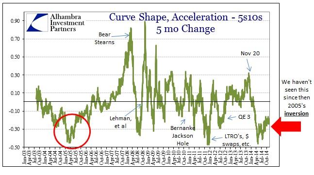ABOOK Dec 2014 Oil Curve Shape Acceleration