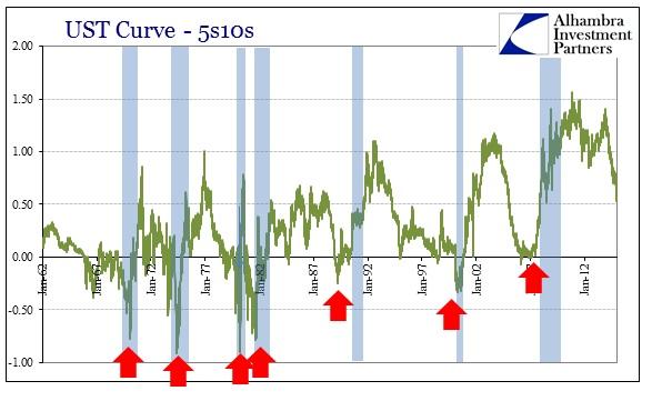 ABOOK Dec 2014 UST 5s10s Recessions