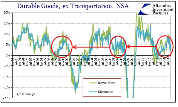 ABOOK Jan 2015 Durable Goods ex Trans