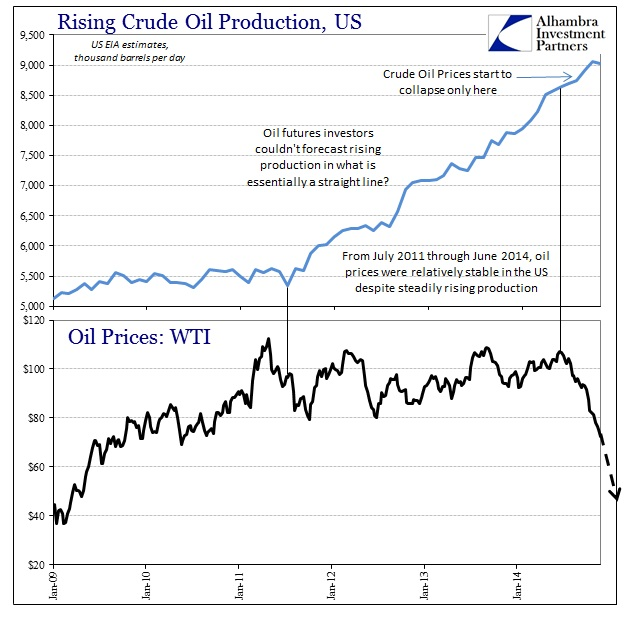 ABOOK Feb 2015 Crude Production US